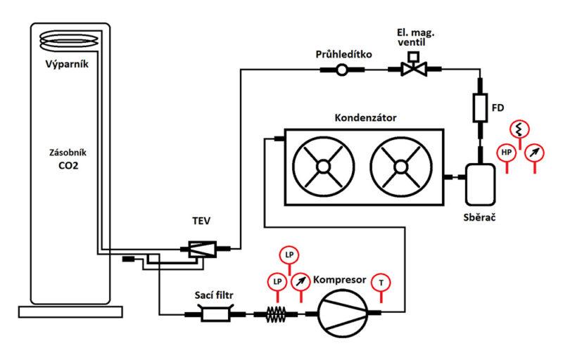Chlazení plynného CO<sub>2</sub>, obr. 01 - Chladící technologie pro zásobník kapalného CO<sub>2</sub>