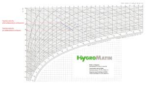 Princip adiabatického ochlazení vzduchu, Mollier h,x-Diagram