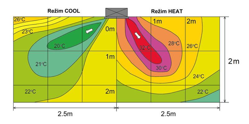 Klimatizace pro firmy a kanceláře 07 - Teplotní zvrstvení proudícího vzduchu