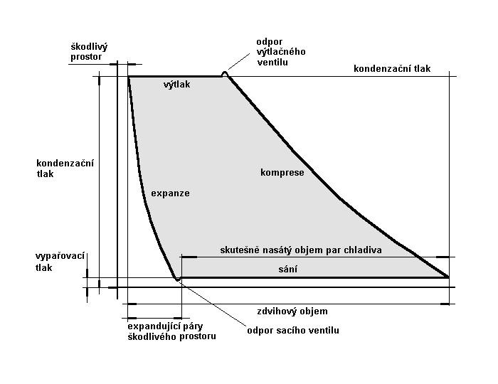 Teorie kompresoru - Diagram činnosti pístového kompresoru