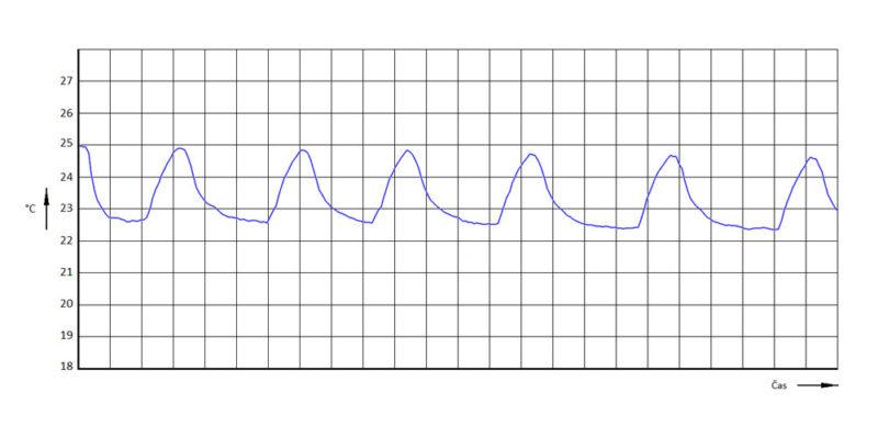 Klimatizace Konstant speed (OnOff), režim chlazení, zobrazení teploty v prostoru