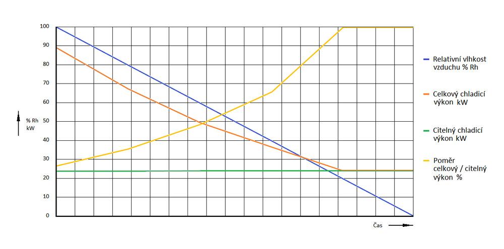Průběhu celkového a citelného chladicího výkonu k relativní vlhkosti v prostoru % Rh, modelový příklad