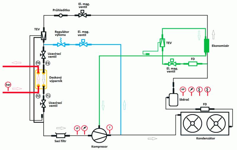 Chlazení kapalného CO<sub>2</sub> - Schéma Linde chlazení