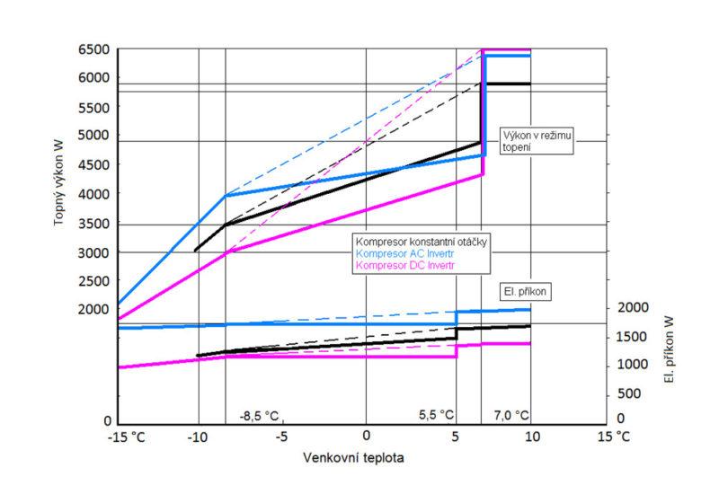 Klimatizační systém, tepelné čerpadlo vzduch-vzduch, porovnání pohonů Konstant speed, AC, DC