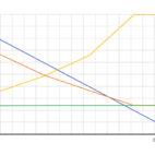 Obr. 03 - Průběh celkového a citelného chladicího výkonu k relativní vlhkosti v prostoru % Rh, modelový příklad