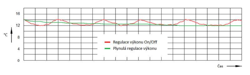 Obr. 06 - Režim chlazení, zobrazení teploty v prostoru, činnost kompresoru On-Off