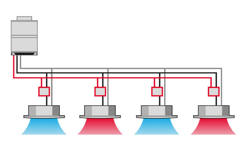 Klimatizační systém Multi Cool Heat