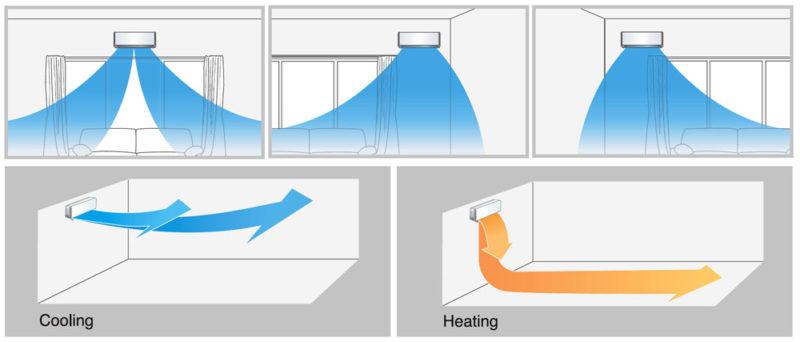 Komfort provozu klimatizace