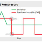Spotřeba elektrické energie klimatizace